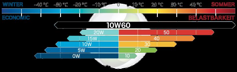 10W-60 Motorenöl