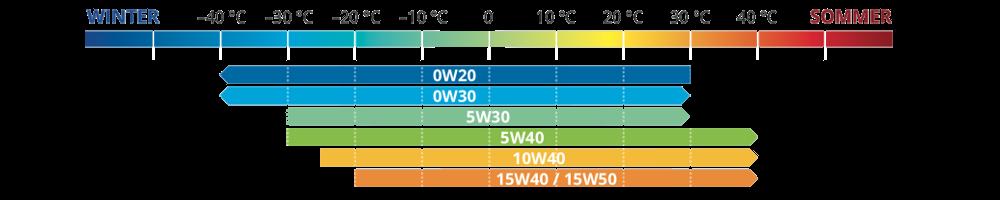 Viskosität der Motorenöle bei unterschiedlicher Temperatur